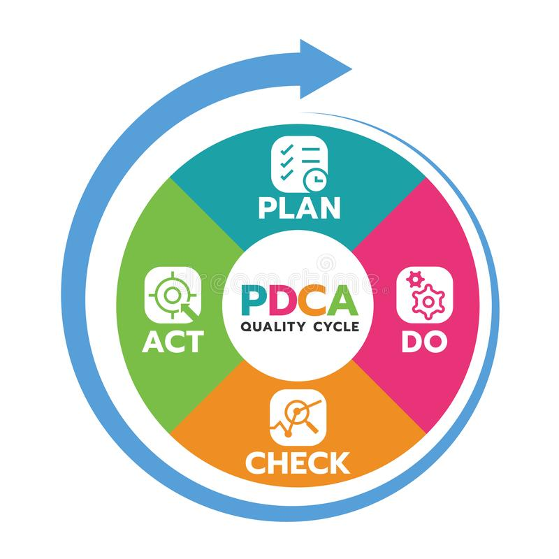 Plan Do Check Act PDCA quality cycle in Circle diagram and circle arrow Vector illustration stock illustration