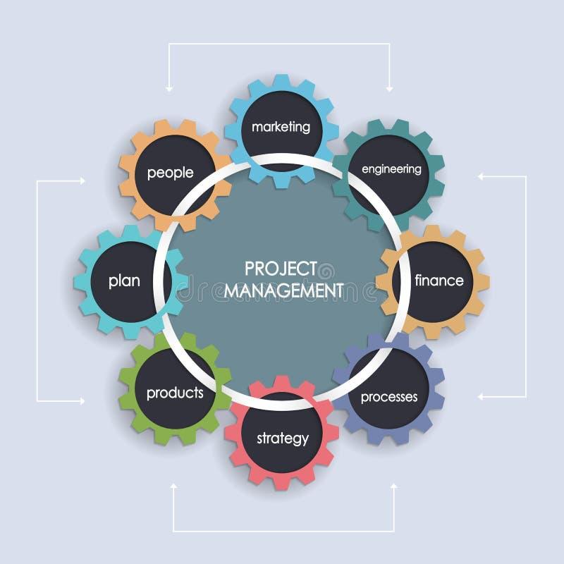 Plan för affär för projektledning med kugghjulhjulet stock illustrationer