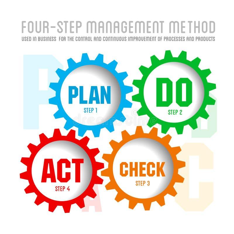 Plan för kvalitetsadministrationssystem vektor illustrationer