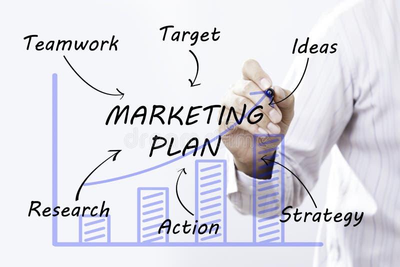 Plan för marknadsföring för affärsmanhandteckning, begrepp royaltyfria foton