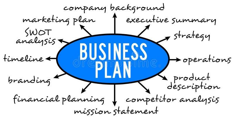 Plan i strategia ilustracja wektor