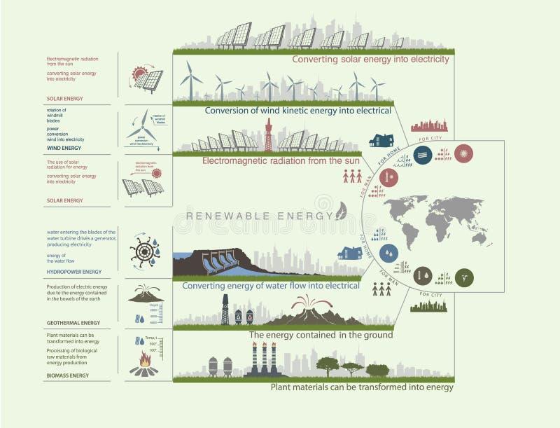 Plan infographics green color circuit renewable green energy stock illustration