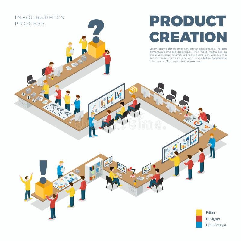 Plan isometrisk vektor 3d för produktskapelseprocess vektor illustrationer