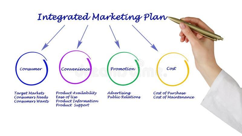 Plan marketing intégré images libres de droits