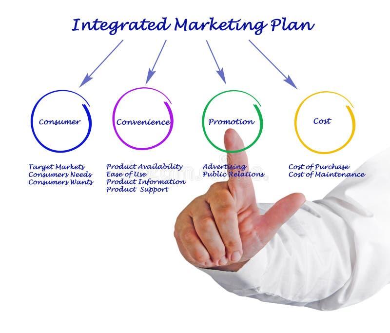 Plan marketing intégré image libre de droits