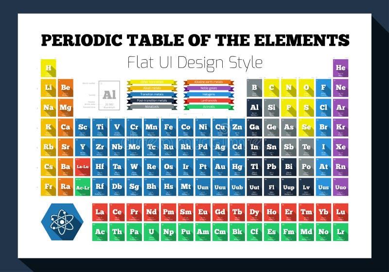 Plan periodisk tabell av de kemiska beståndsdelarna stock illustrationer