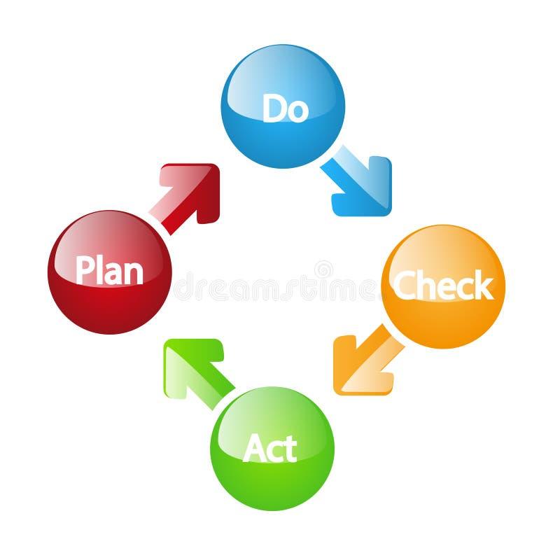 Plan robi czek aktu modelowi ilustracja wektor