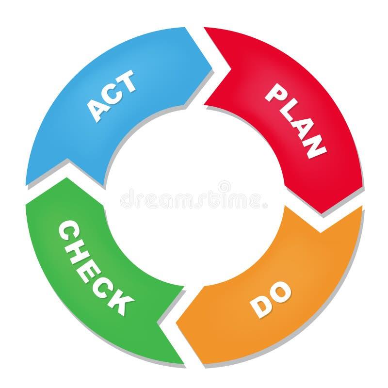Plan robi czeka aktu cyklu diagramowi royalty ilustracja