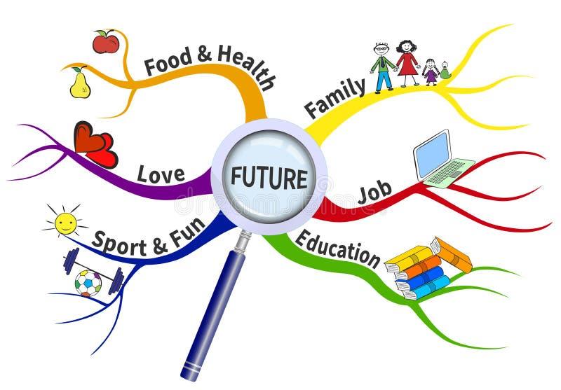 Plan voor toekomst op een meningskaart royalty-vrije illustratie