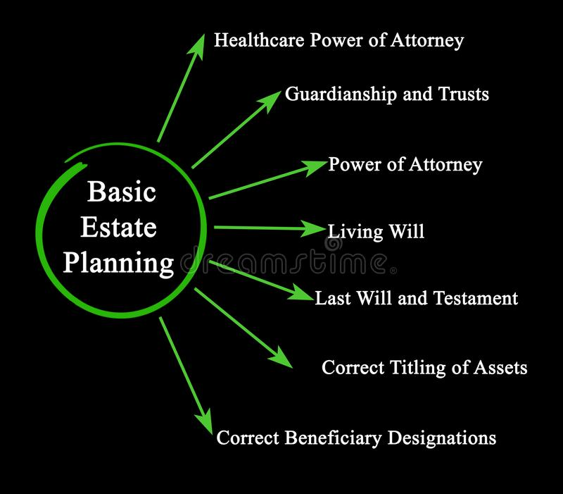 Planeamiento de estado básico libre illustration