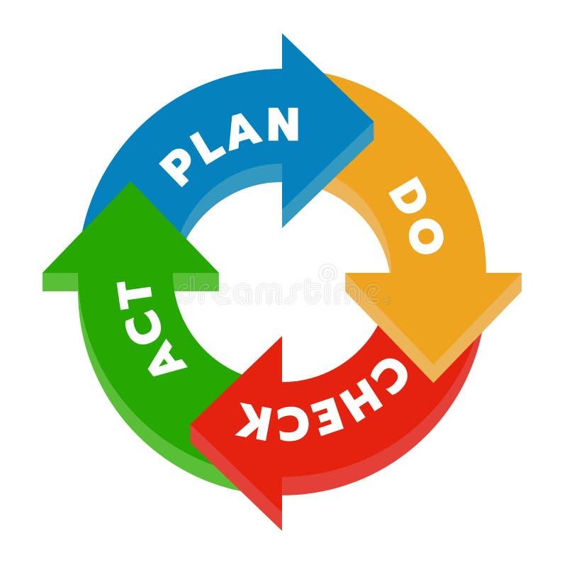 Planet gör kontrollhandlingen PDCA i illustration för vektor för kvarter för diagram för diagram för cirkelpilmoment royaltyfri illustrationer