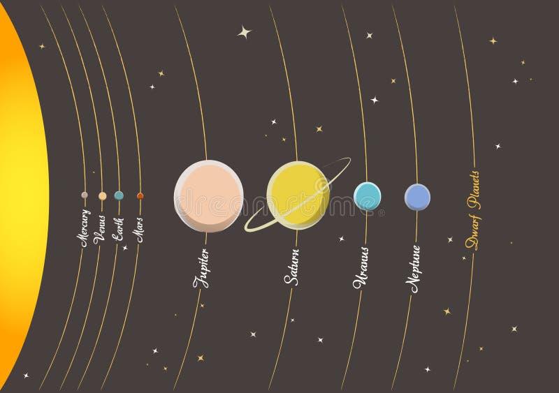 Planetas do sistema solar ilustração stock