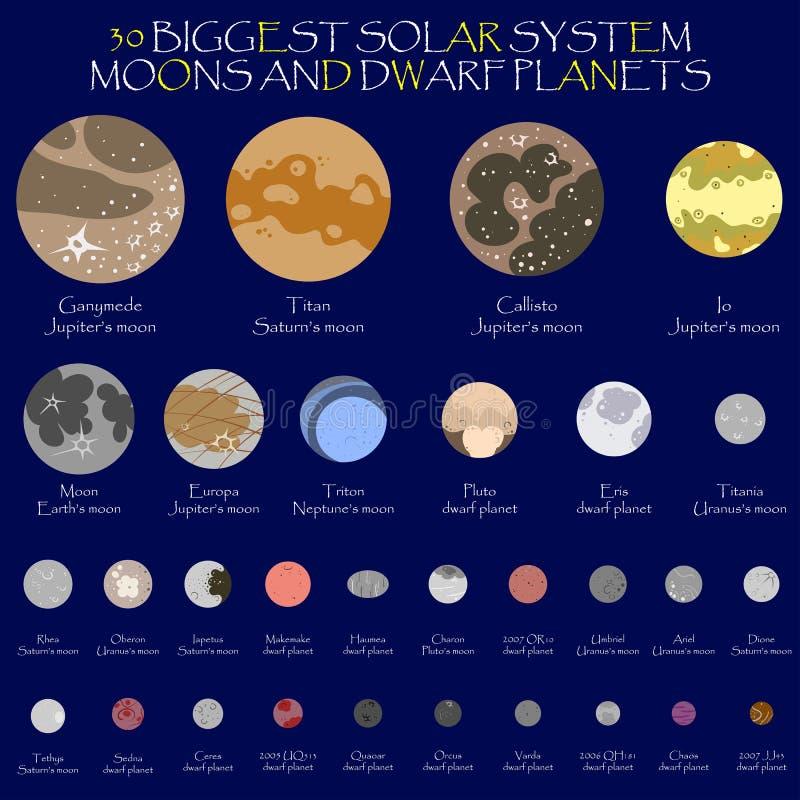 Planetas y lunas del enano de la Sistema Solar ilustración del vector
