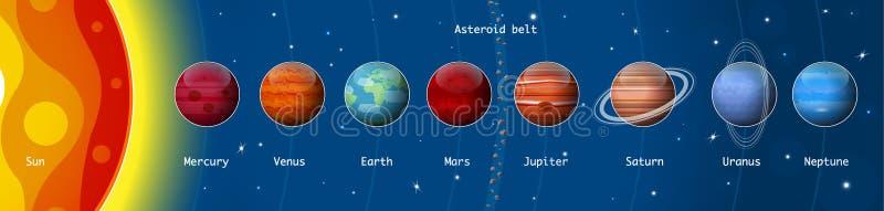 Planeten des Sonnensystems, Sonne, Mercury, Venus, Erde, Mond, Mars, Jupiter, Saturn, Uranus, Neptun lizenzfreie abbildung