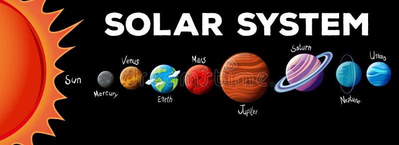 Planeten in zonnestelsel stock illustratie