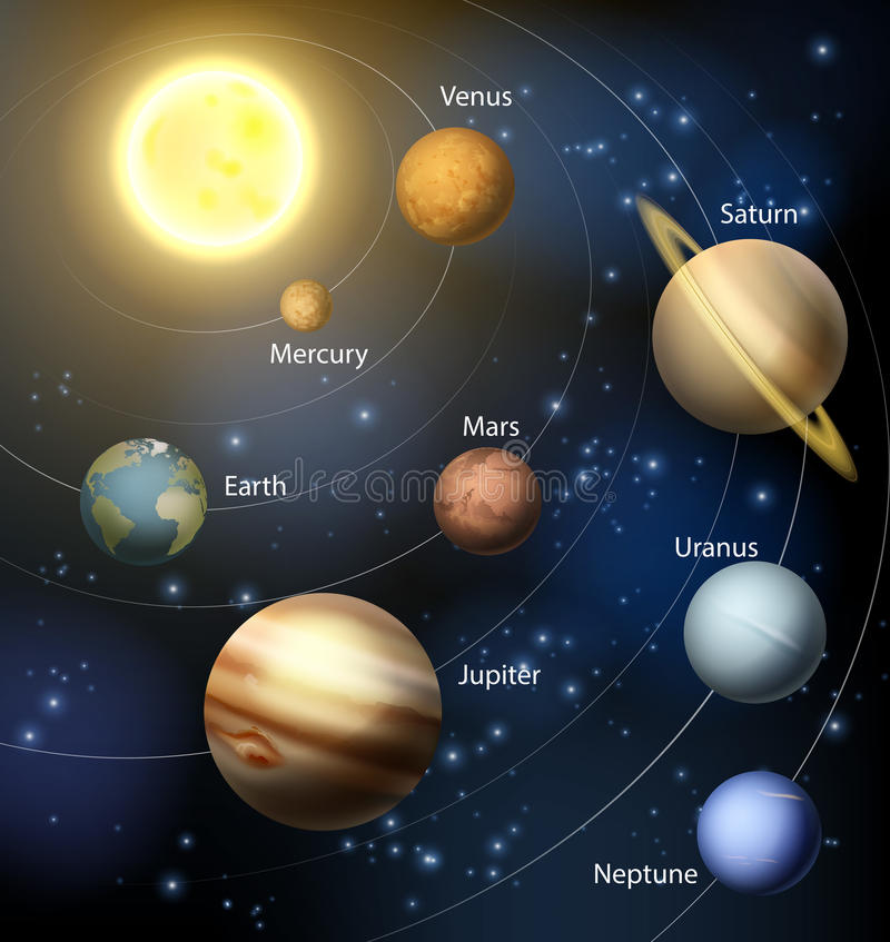 Planets in the solar system. The solar system with the planets orbiting the sun and the text of the planets names stock illustration