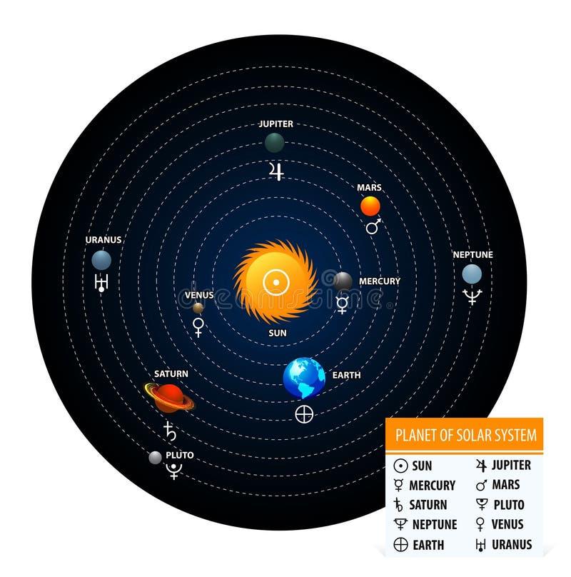 planety układ słoneczny royalty ilustracja