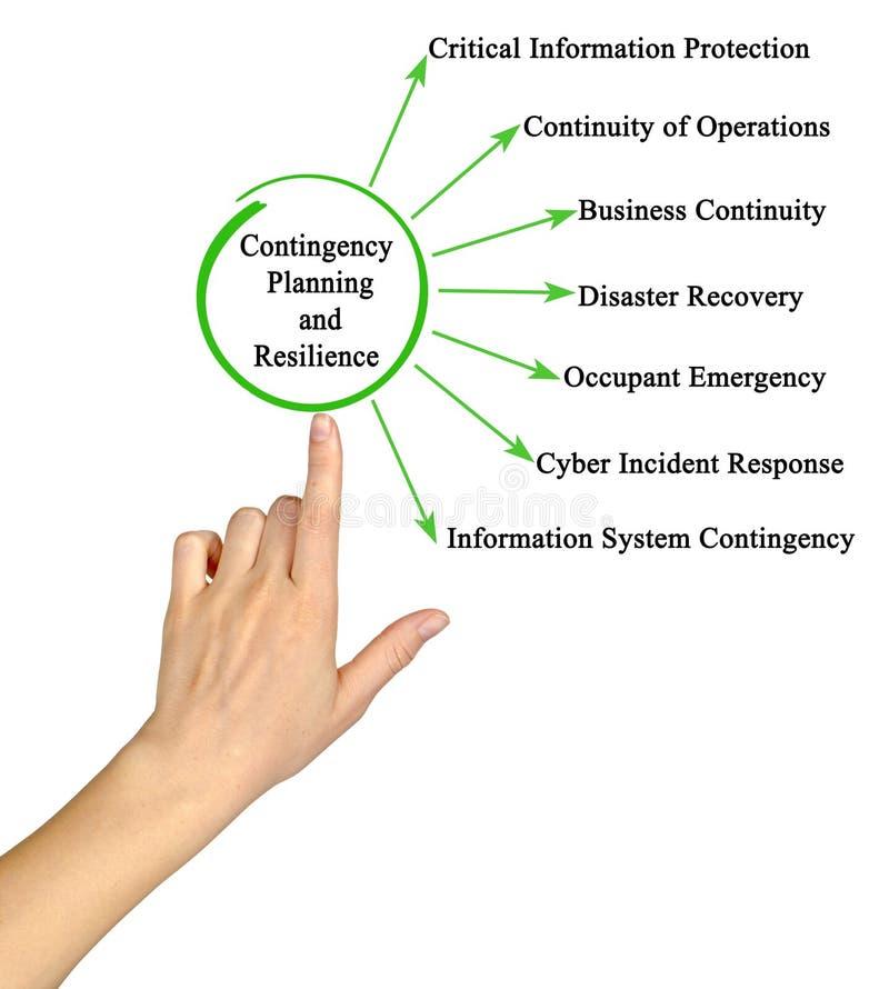 Planification d'urgence et résilience images stock