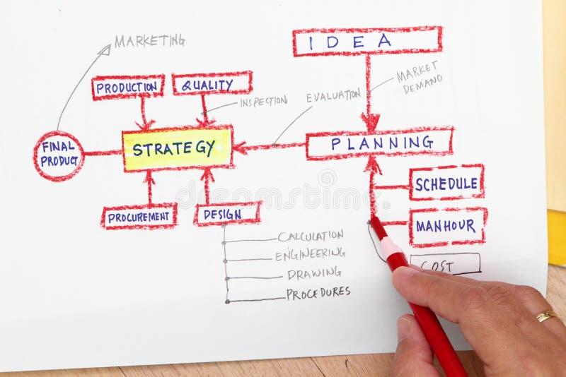 planistyczna pojęcie produkcja obraz stock