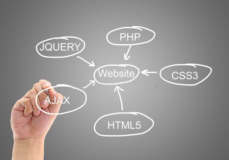 Planning design development a website. With hand stock photos