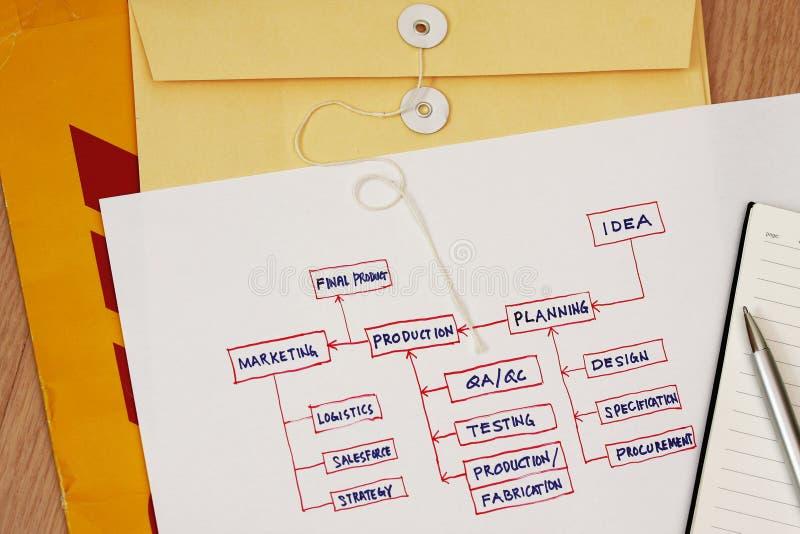 Planning - Marketing Strategy. Photo showing pencil with a printout of a marketing strategy plan and ideas royalty free stock photo