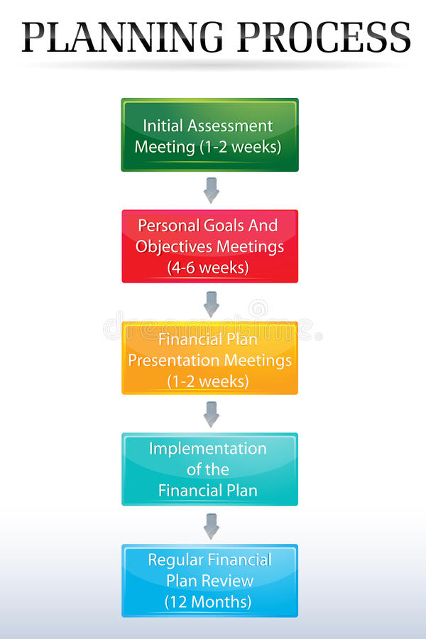 Planning process chart royalty free illustration