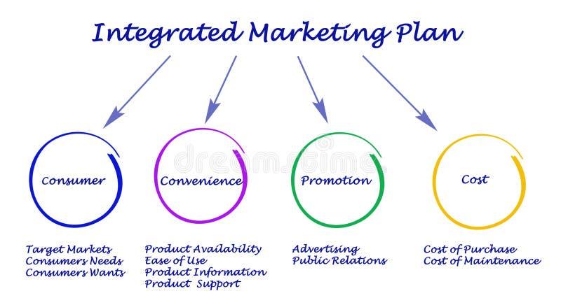 Plano de marketing integrado ilustração do vetor