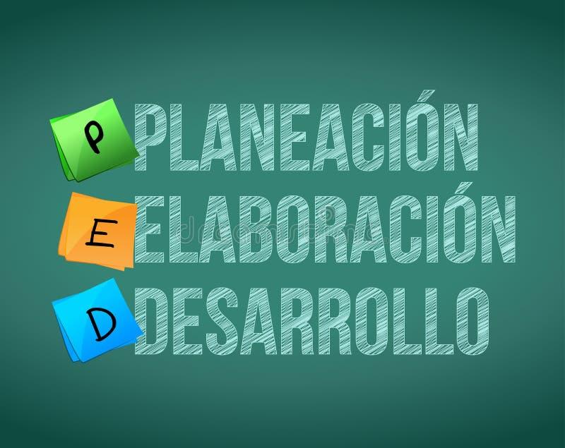 Planować, tworzenie i rozwój w hiszpańszczyznach, ilustracji