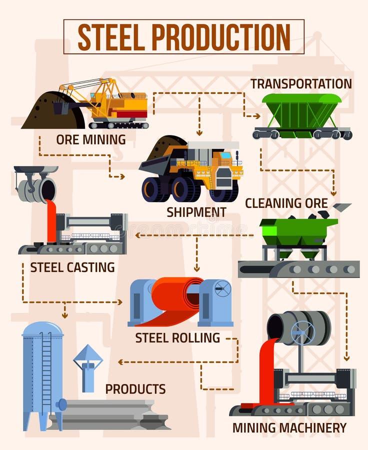 Plant flödesdiagram för metallurgier stock illustrationer