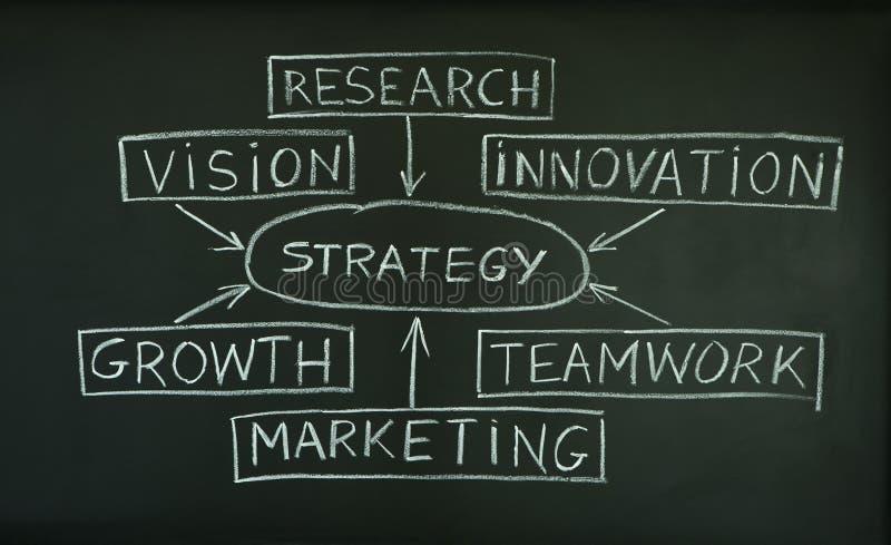 Planta da estratégia em um quadro-negro imagem de stock