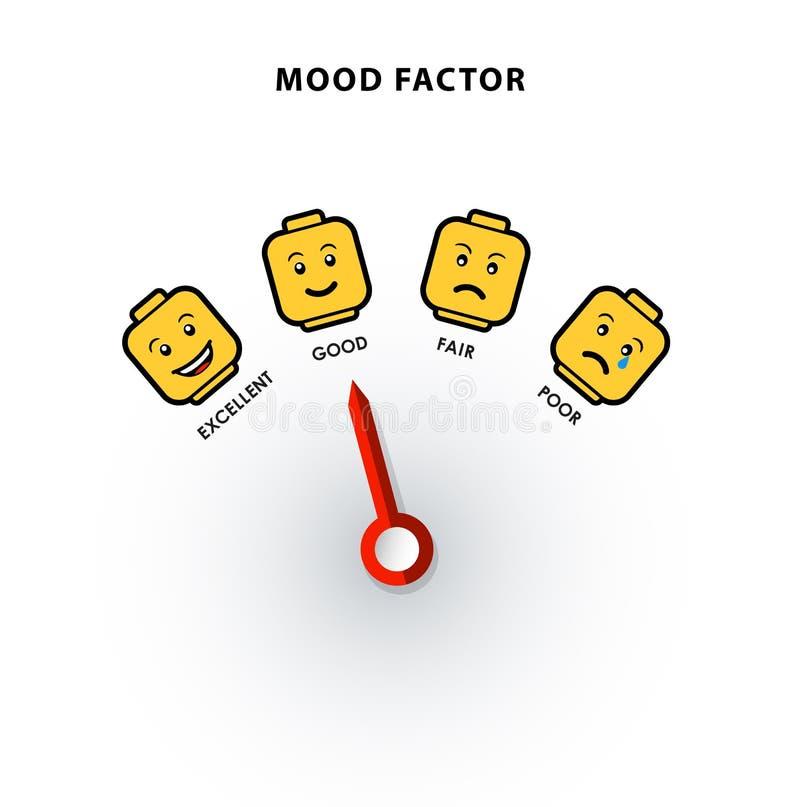 Plantilla del ejemplo de la medida del factor del humor con la cabeza amarilla del ladrillo ilustración del vector