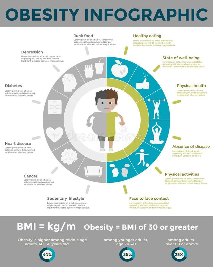 Plantilla infographic de la obesidad libre illustration