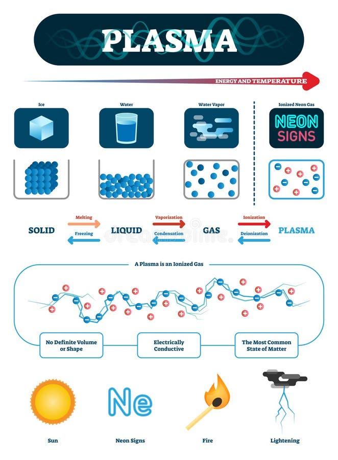Plasma vectorillustratie Vierde fundamentele stand van zakenverklaring stock illustratie