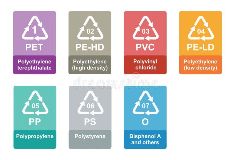 Plast- återvinningIDkod stock illustrationer