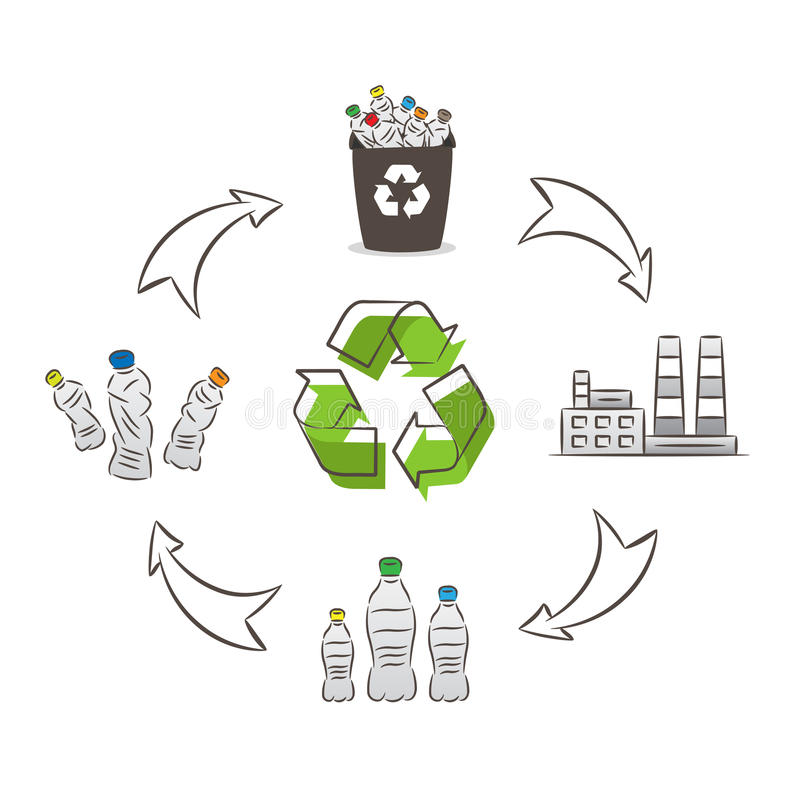 Plastic bottle recycling process vector illustration. Plastic recycling cycle graphic design stock illustration