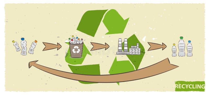 Plastic fles recyclingsprocédé vectorillustratie royalty-vrije illustratie