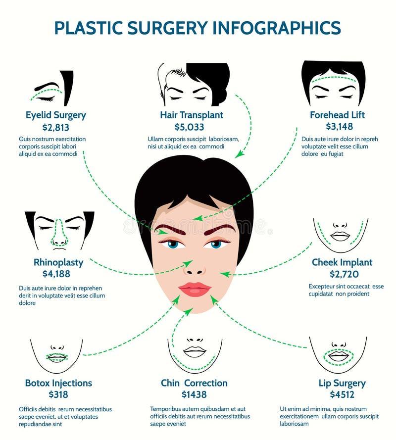 Plastikkirurgiinfographics vektor illustrationer