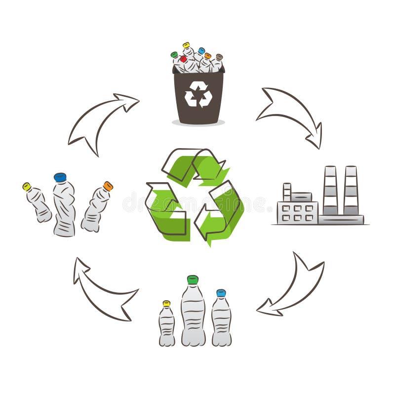 Plastikowa butelka przetwarza proces wektorową ilustrację ilustracji