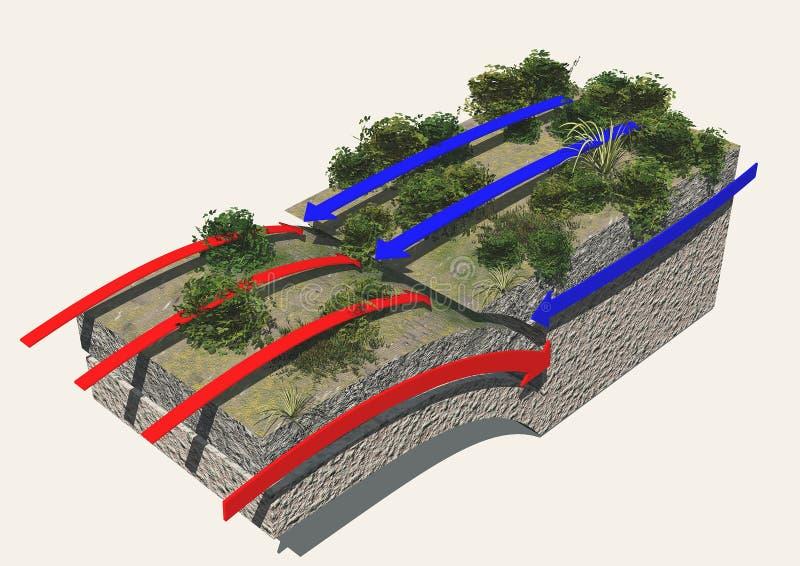 Plate boundaries, convergent boundaries, earthquak stock illustration