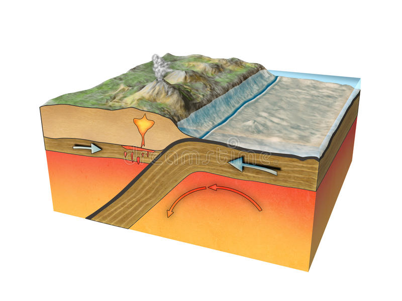 Plates tectonic royalty free illustration