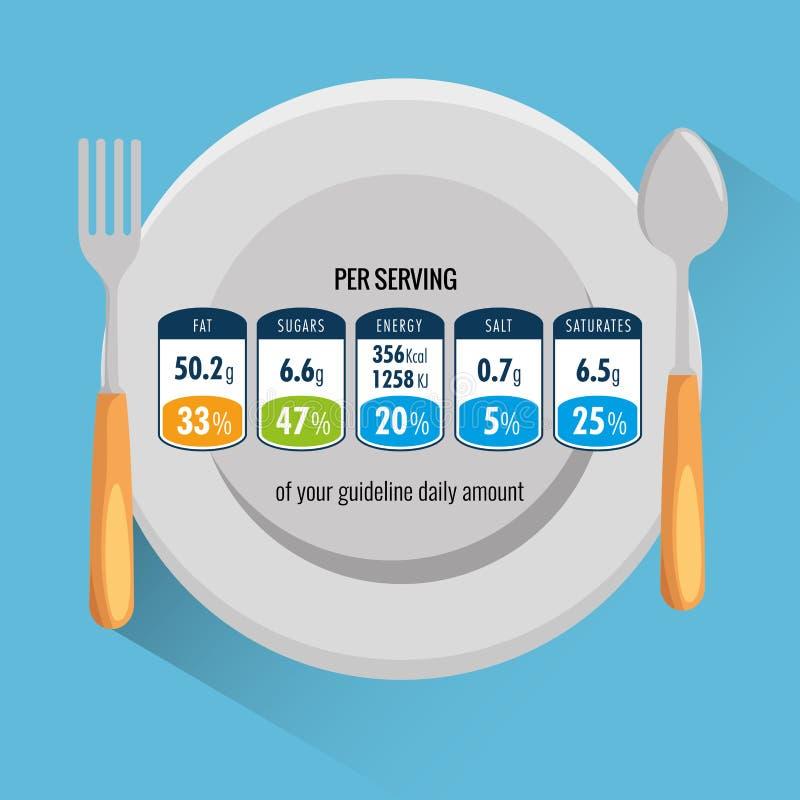 Plato y cubiertos con hechos alimenticios por la porción libre illustration