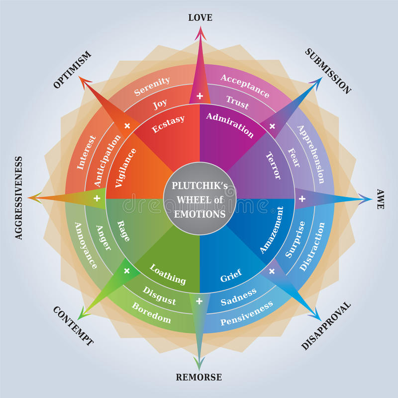 Plutchikswiel van Emoties - Psychologiediagram die -/het Leren Hulpmiddel trainen royalty-vrije illustratie
