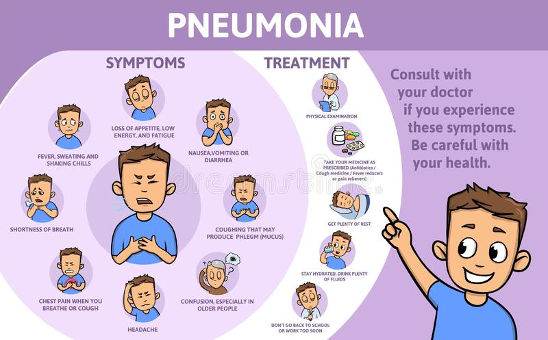 Pneumonia symptoms and treatment. Information poster with text and cartoon character. Flat vector illustration royalty free illustration