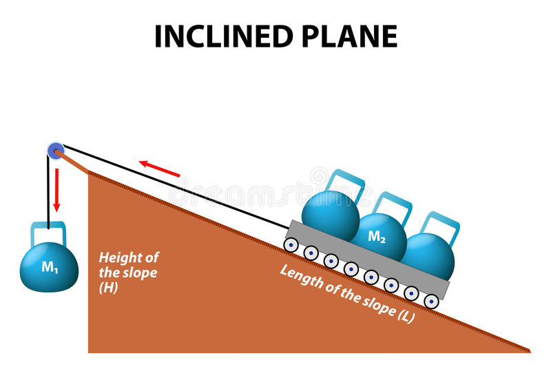 Pochyły samolot prostych maszyn ilustracji