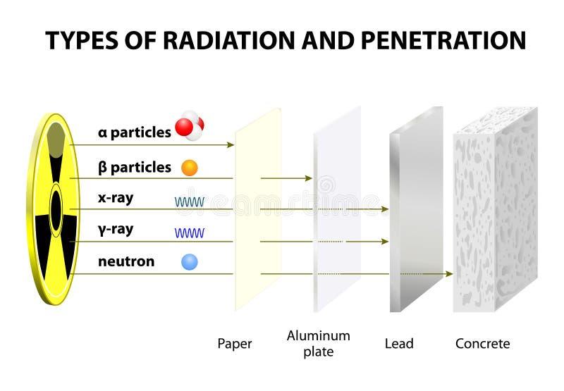 Poder penetrante de vários tipos de radiação ilustração do vetor