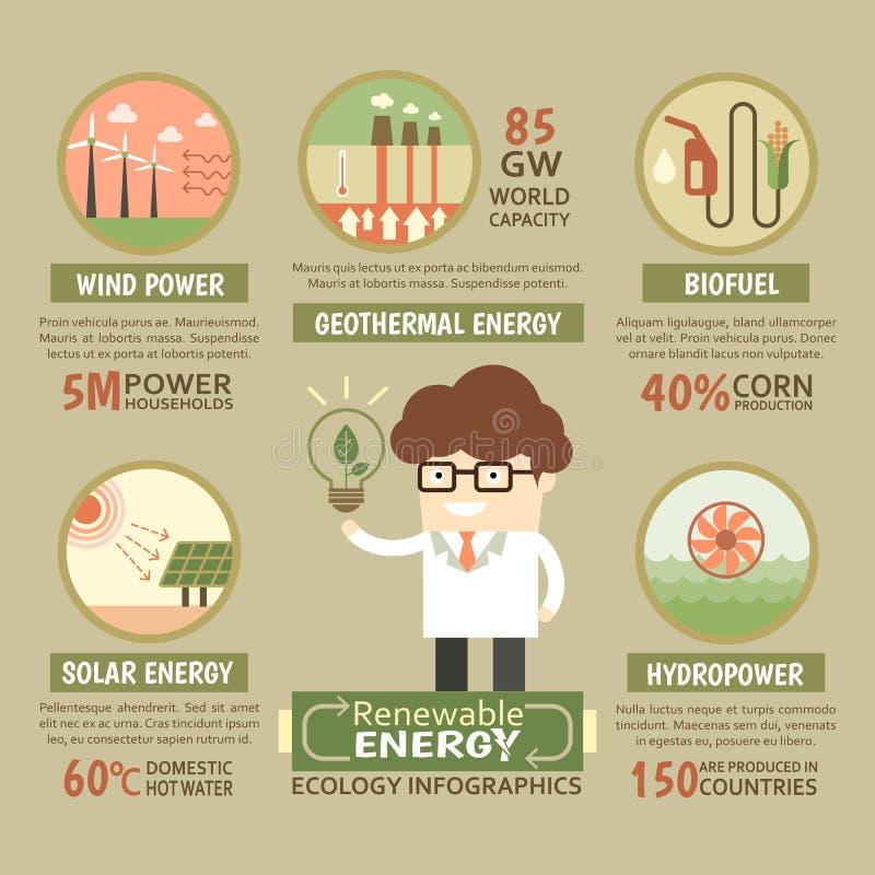 Podtrzymywalna energii odnawialnej ekologia infographic ilustracja wektor