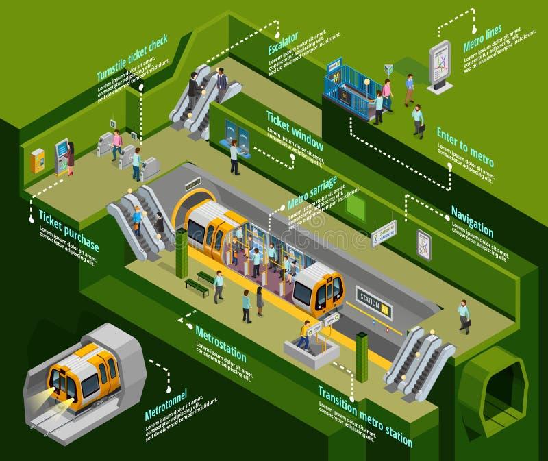 Podziemny Infographic set ilustracja wektor
