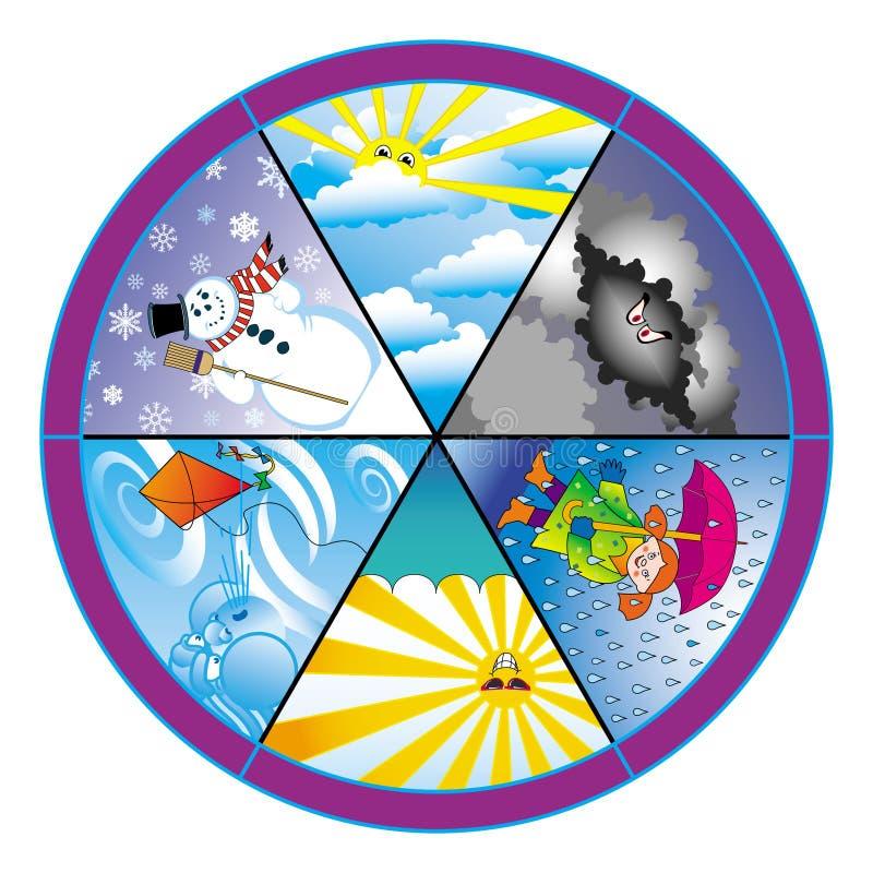 pogodowy koło ilustracji