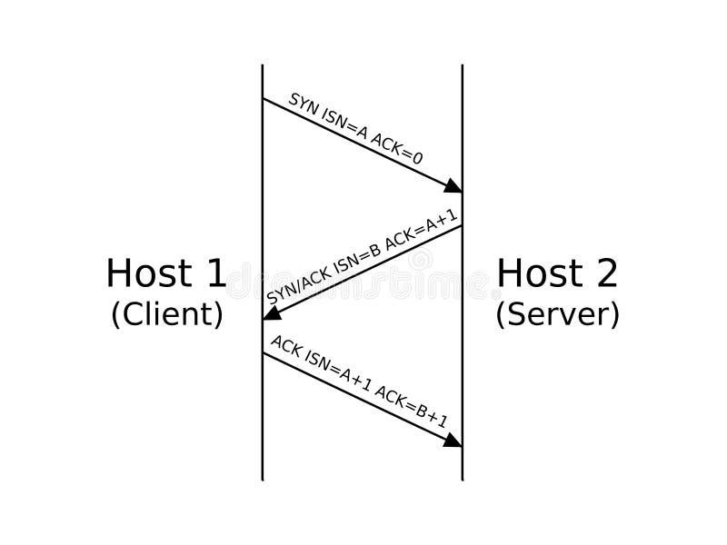 Poignée de main à trois voies de TCP illustration libre de droits