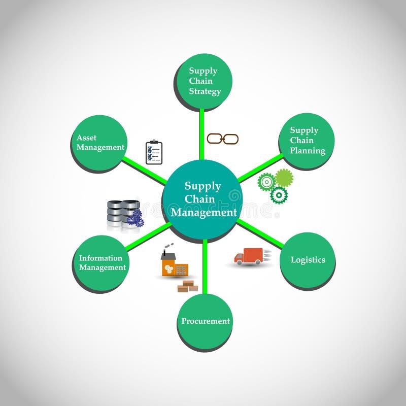 Pojęcie łańcuchu dostaw zarządzanie ilustracja wektor